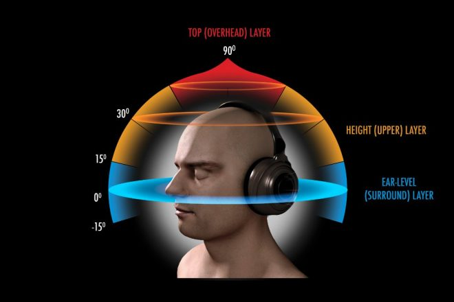 directional surround sound